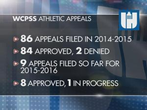 2014-2015 WCPSS High School Appeals for Immediate Athletic Eligibility